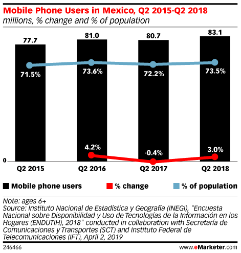 Mobile Phone Users in Mexico, Q2 2015-Q2 2018 (millions, % change and % of population)