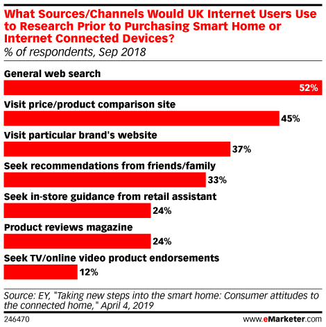 What Sources/Channels Would UK Internet Users Use to Research Prior to Purchasing Smart Home or Internet Connected Devices? (% of respondents, Sep 2018)