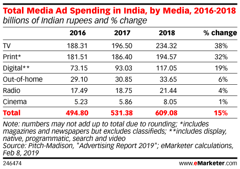 Total Media Ad Spending in India, by Media, 2016-2018 (billions of Indian rupees and % change)
