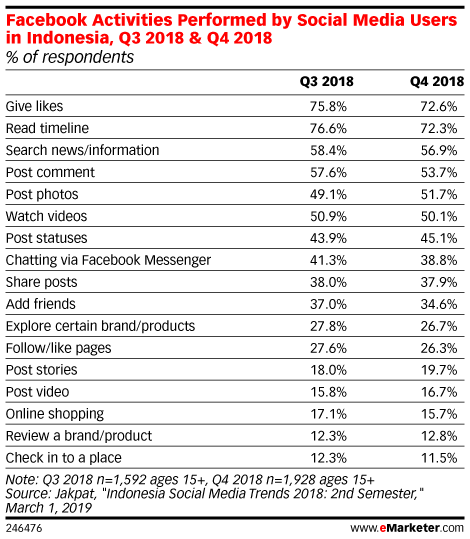 Facebook Activities Performed by Social Media Users in Indonesia, Q3 2018 & Q4 2018 (% of respondents)