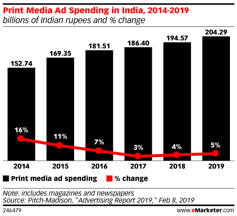 Print Media Ad Spending in India, 2014-2019 (billions of Indian rupees and % change)