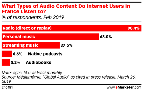 What Types of Audio Content Do Internet Users in France Listen to? (% of respondents, Feb 2019)