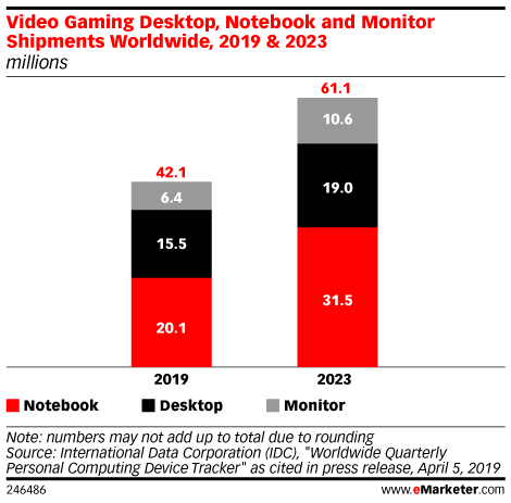 Video Gaming Desktop, Notebook and Monitor Shipments Worldwide, 2019 & 2023 (millions)