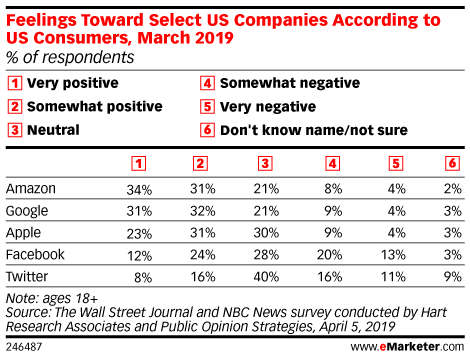 Feelings Towards Select US Companies According to US Consumers, March 2019 (% of respondents)