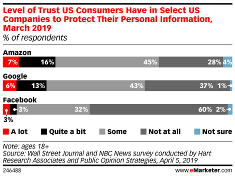 Level of Trust US Consumers Have in Select US Companies to Protect Their Personal Information, March 2019 (% of respondents)