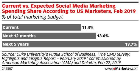 Current vs. Expected Social Media Marketing Spending Share According to US Marketers, Feb 2019 (% of total marketing budget)