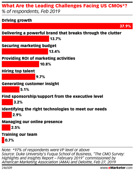 What Are the Top Challenges Facing US Marketers? (% of respondents, Feb 2019)