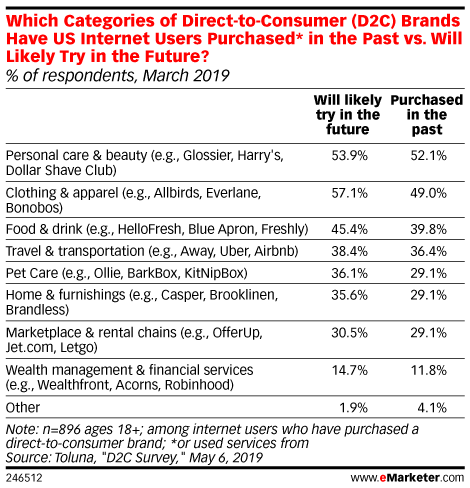 Which Categories of Direct-to-Consumer (D2C) Brands Have US Internet Users Purchased* in the Past vs. Will Likely Try in the Future? (% of respondents, March 2019)