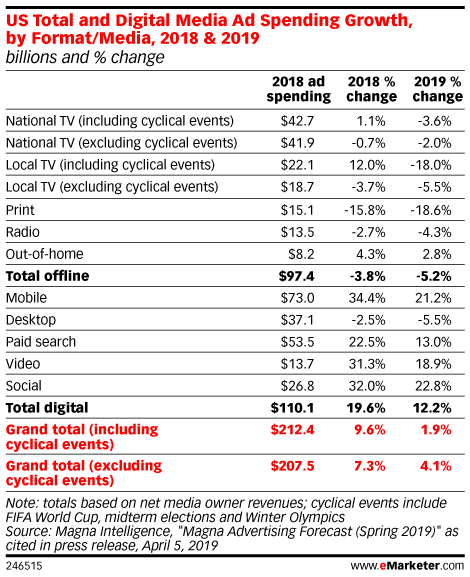 US Total and Digital Media Ad Spending Growth, by Format/Media, 2018 & 2019 (billions and % change)