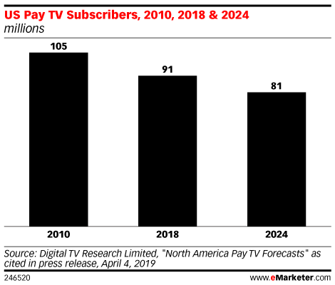 US Pay TV Subscribers, 2010, 2018 & 2024 (millions)