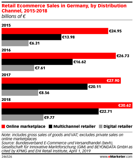 Retail Ecommerce Sales in Germany, by Distribution Channel, 2015-2018 (billions of € )