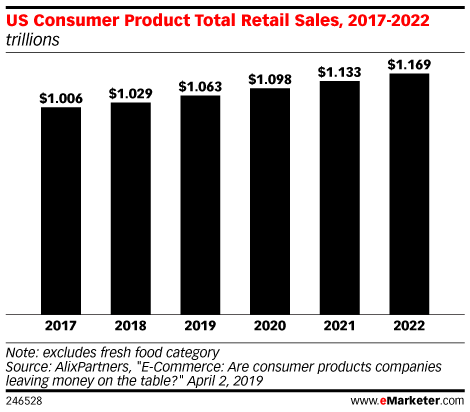 US Consumer Product Total Retail Sales, 2017-2022 (trillions)