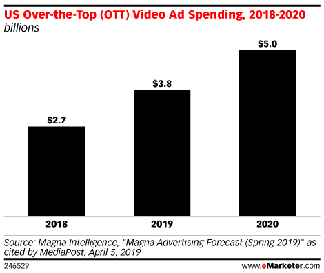 US Over-the-Top (OTT) Video Ad Spending, 2018-2020 (billions)