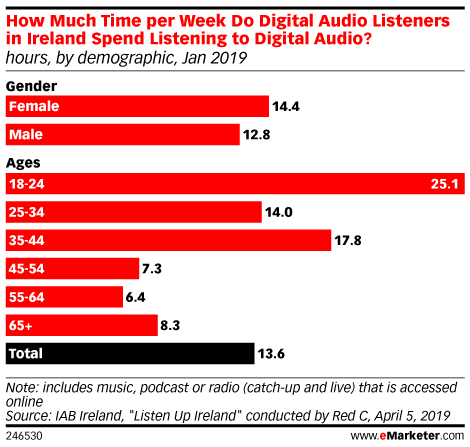 How Much Time per Week Do Digital Audio Listeners in Ireland Spend Listening to Digital Audio? (hours, by demographic, Jan 2019)