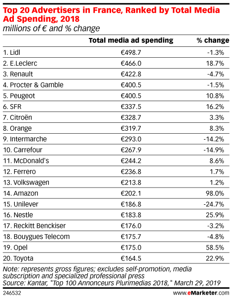 Top 20 Advertisers in France, Ranked by Total Media Ad Spending, 2018 (millions of € and % change)
