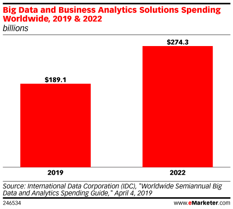 Big Data and Business Analytics Solutions Spending Worldwide, 2019 & 2022 (billions)