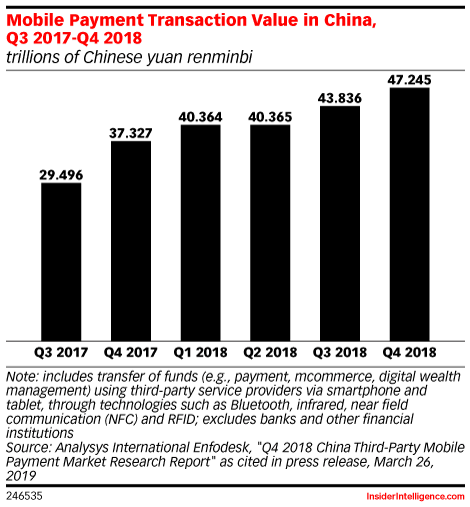 Mobile Payment Transaction Value in China, Q3 2017-Q4 2018 (trillions of Chinese yuan renminbi)