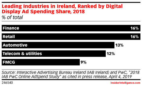 Leading Industries in Ireland, Ranked by Digital Display Ad Spending Share, 2018 (% of total)