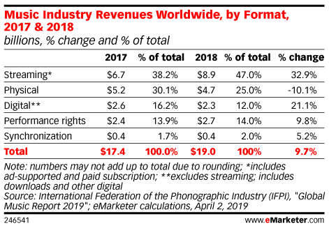 Music Industry Revenues Worldwide, by Format, 2017 & 2018 (billions, % change and % of total)