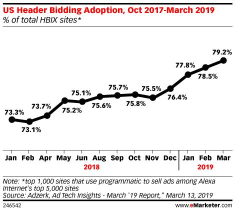 US Header Bidding Adoption, Jan 2018-March 2019 (% of total HBIX sites*)