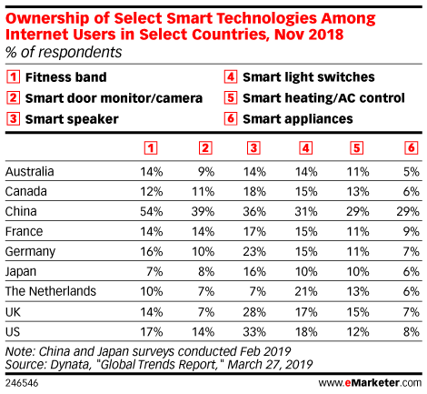 Ownership of Select Smart Technologies Among Internet Users in Select Countries, Nov 2018 (% of respondents)
