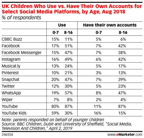 UK Children Who Use vs. Have Their Own Accounts for Select Social Media Platforms, by Age, Aug 2018 (% of respondents)