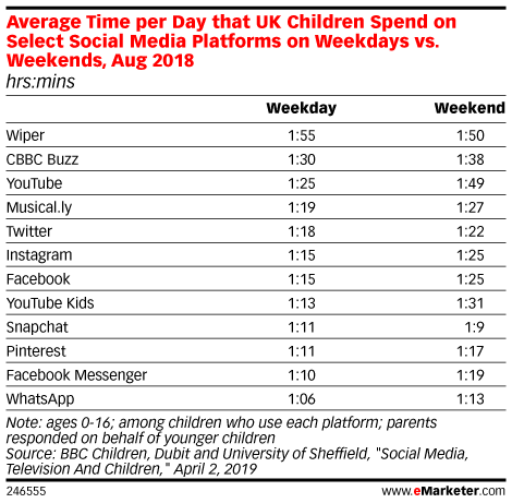 Average Time per Day that UK Children Spend on Select Social Media Platforms on Weekdays vs. Weekends, Aug 2018 (hrs:mins)
