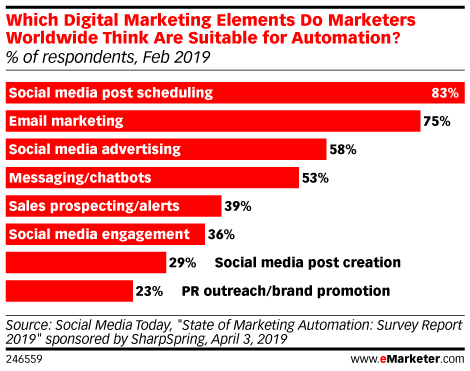Which Digital Marketing Elements Do Marketers Worldwide Think Are Suitable for Automation? (% of respondents, Feb 2019)