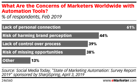 What Are the Concerns of Marketers Worldwide with Automation Tools? (% of respondents, Feb 2019)