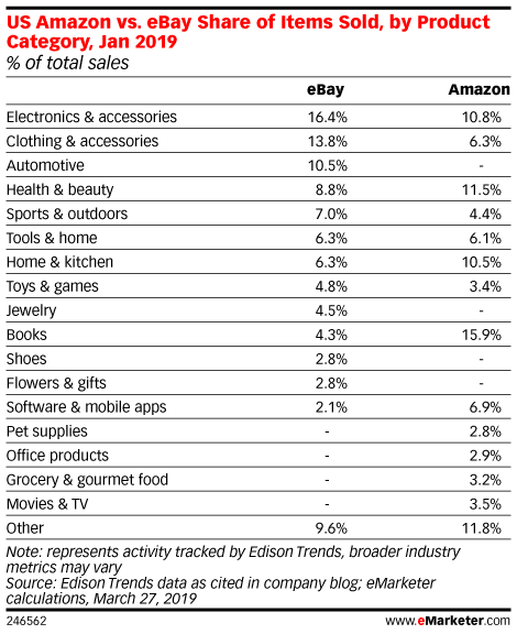 US Amazon vs. eBay Share of Items Sold, by Product Category, Jan 2019 (% of total sales)