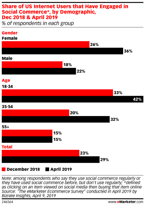 Share of US Internet Users that Have Engaged in Social Commerce*, by Demographic, Dec 2018 & April 2019 (% of respondents in each group)