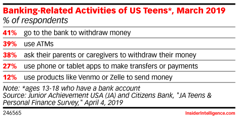 Banking-Related Activities of US Teens*, March 2019 (% of respondents)