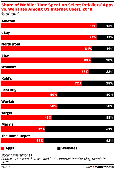 Share of Mobile* Time Spent on Select Retailers' Apps vs. Websites Among US Internet Users, 2018 (% of total)