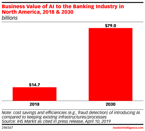 Business Value of AI to the Banking Industry in North America, 2018 & 2030 (billions)