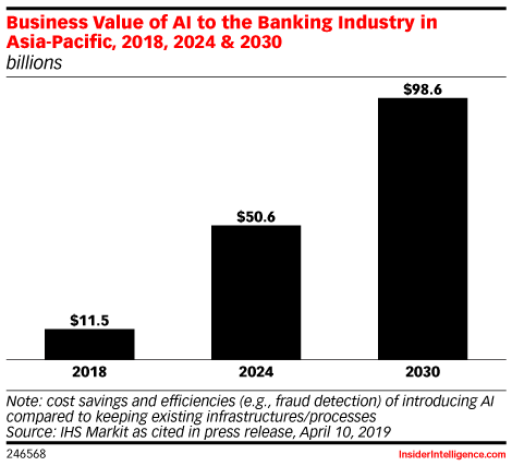Business Value of AI to the Banking Industry in Asia-Pacific, 2018, 2024 & 2030 (billions)