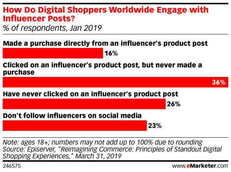How Do Digital Shoppers Worldwide Engage with Influencer Posts? (% of respondents, Jan 2019)