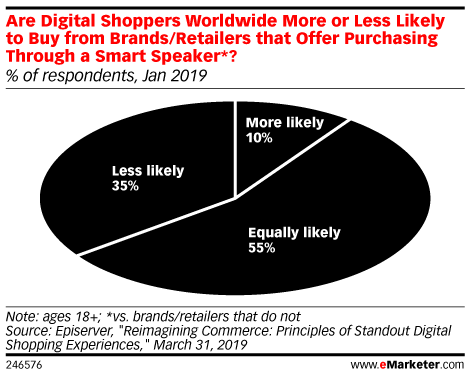 Are Digital Shoppers Worldwide More or Less Likely to Buy from Brands/Retailers that Offer Purchasing Through a Smart Speaker*? (% of respondents, Jan 2019)