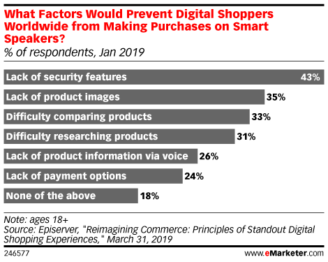 What Factors Would Prevent Digital Shoppers Worldwide from Making Purchases on Smart Speakers? (% of respondents, Jan 2019)