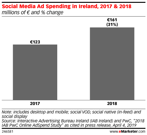 Social Media Ad Spending in Ireland, 2017 & 2018 (millions of € and % change)