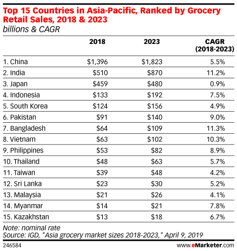 Top 15 Countries in Asia-Pacific, Ranked by Grocery Retail Sales, 2018 & 2023 (billions & CAGR)