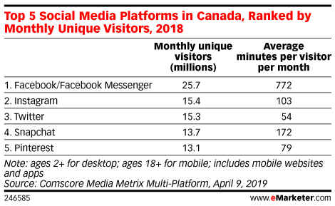 Top 5 Social Media Platforms in Canada, Ranked by Monthly Unique Visitors, 2018