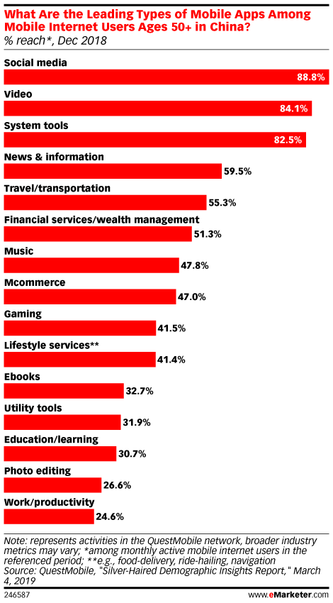 What Are the Leading Types of Mobile Apps Among Mobile Internet Users Ages 50+ in China? (% reach*, Dec 2018)