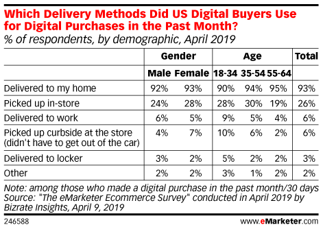 Which Delivery Methods Did US Digital Buyers Use for Digital Purchases in the Past Month? (% of respondents, by demographic, April 2019)