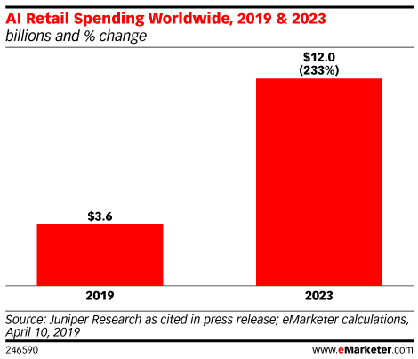 AI Retail Spending Worldwide, 2019 & 2023 (billions and % change)