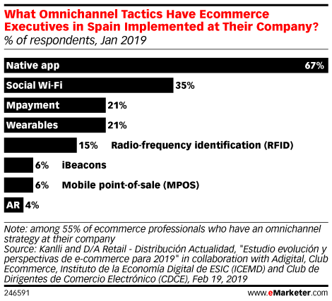 What Omnichannel Tactics Have Ecommerce Executives in Spain Implemented at Their Company? (% of respondents, Jan 2019)