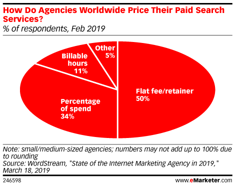 How Do Agencies Worldwide Price Their Paid Search Services? (% of respondents, Feb 2019)
