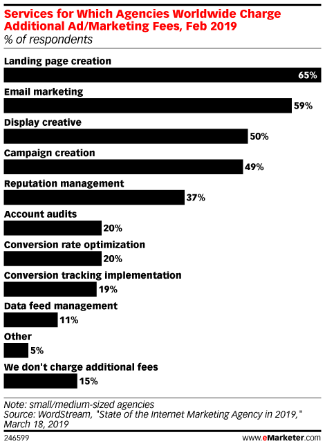 Services for Which Agencies Worldwide Charge Additional Ad/Marketing Fees, Feb 2019 (% of respondents)