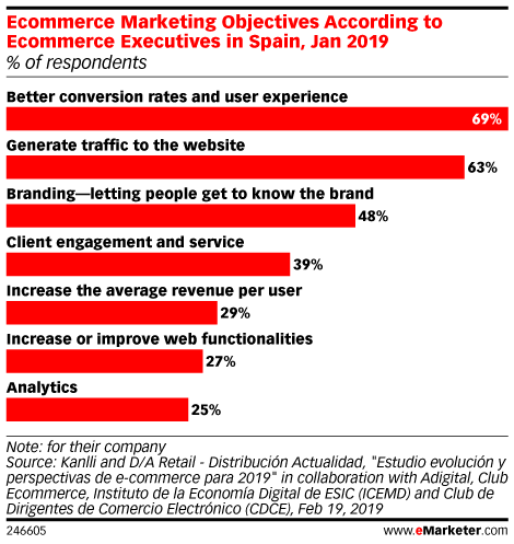 Ecommerce Marketing Objectives According to Ecommerce Executives in Spain, Jan 2019 (% of respondents)