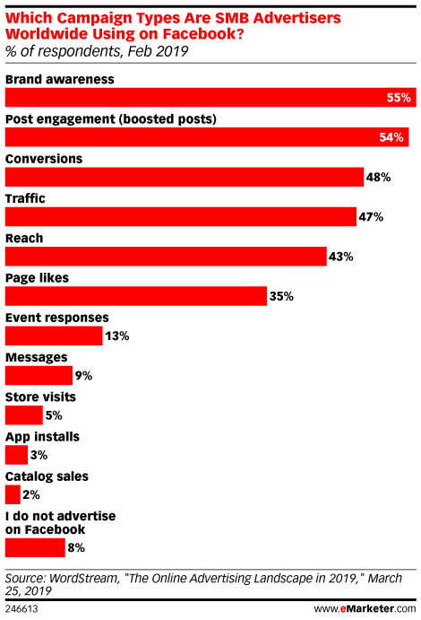 Which Campaign Types Are SMB Advertisers Worldwide Using on Facebook? (% of respondents, Feb 2019)