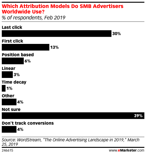 Which Attribution Models Do SMB Advertisers Worldwide Use? (% of respondents, Feb 2019)
